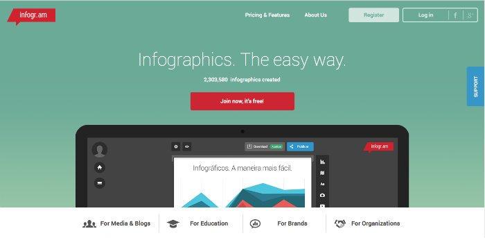 Comment et pourquoi créer des infographies