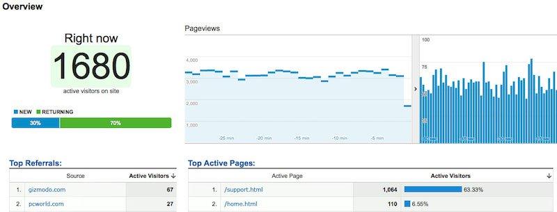 Surveillez les visites avec Google Analytics
