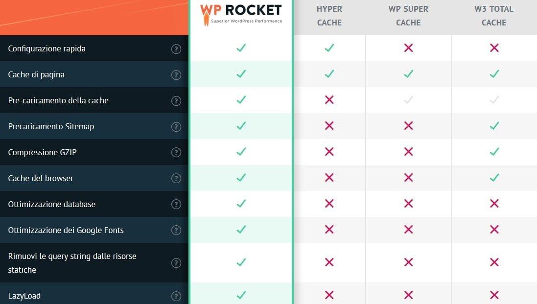 Révision du plugin WP Rocket pour accélérer votre site WordPress